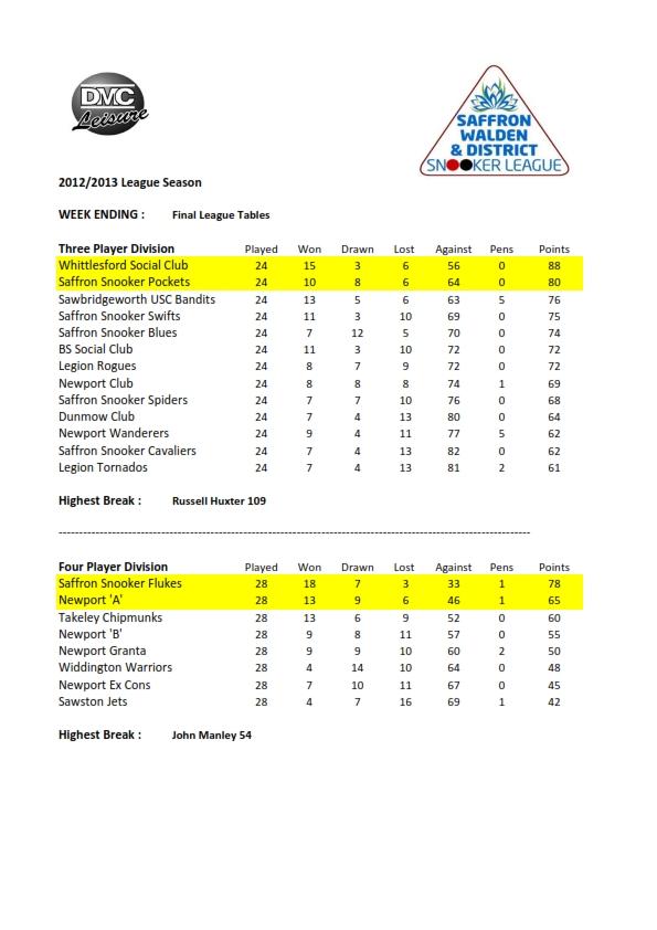 swdsl-2012-13-finaltable