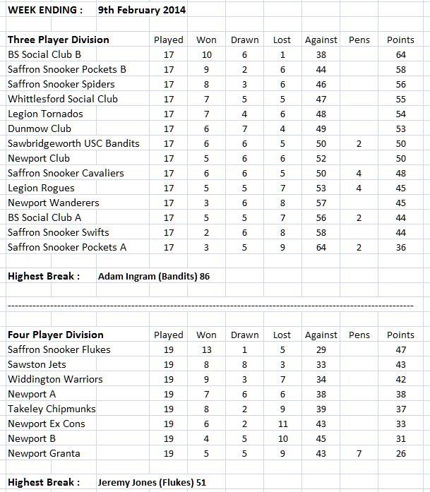 swdsl-leaguetables-05-02-14