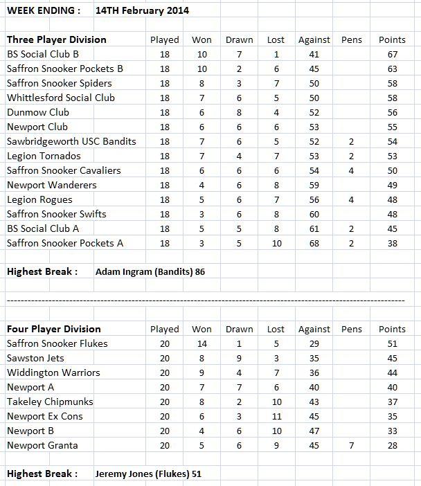 swdsl-leaguetables-17-02-14