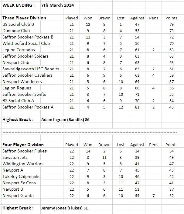 swdsl-leaguetables-07-03-14