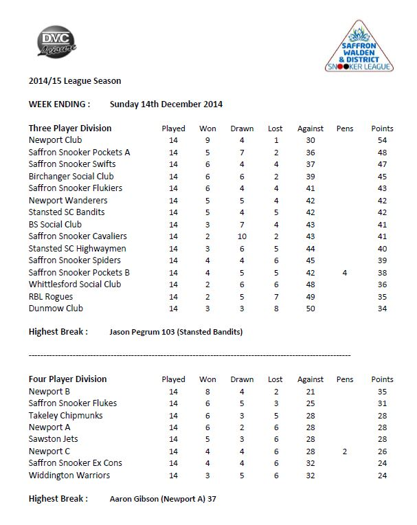 201415-halfway league table