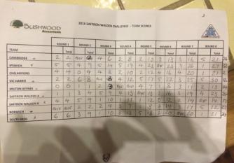 2016 Saffron Walden Challenge - Team Scores